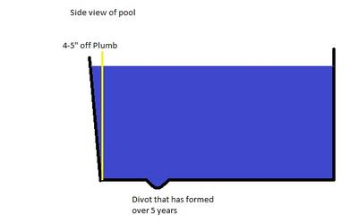 One Side Of Pool Leaning